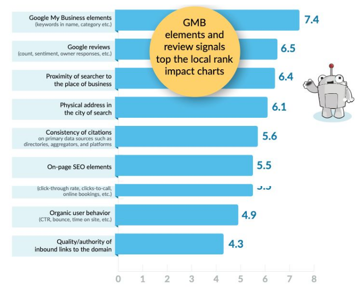 Orthopreneur internet marketing shares local ranking factors on google from moz