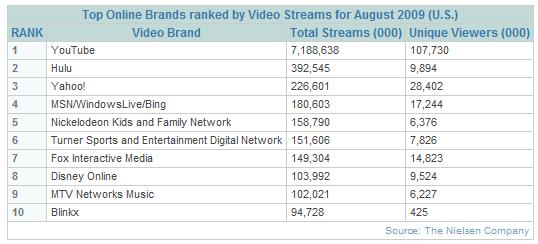 Nielsen Online Video Report August 2009